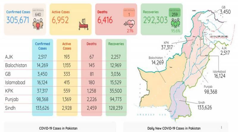 پاکستان : کورونا وائرس کے کیسز کا گراف مسلسل نیچے ،سب سے کم اموات رپورٹ