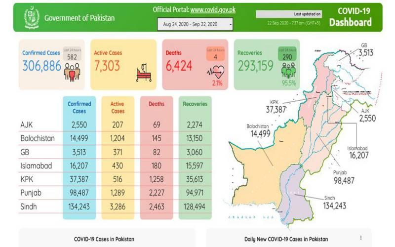 پاکستان: کورونا وائرس کے کیسز میں مزید کمی،582نئے کیسز رپورٹ