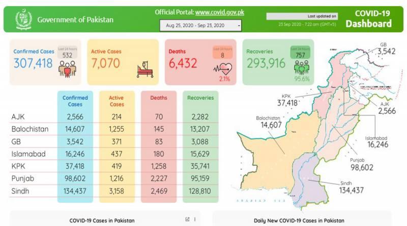 پاکستان:کورونا وائرس کے کیسز کا گراف مسلسل نیچے،532نئے کیسز رپورٹ