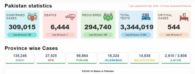 پاکستان: کورونا وائرس کے کیسز کا گراف مسلسل نیچے ، 798 نئے کیسز اور7 اموات رپورٹ