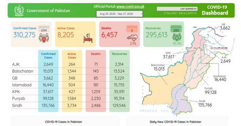 پاکستان: کورونا وائرس کے کیسز کا گراف مسلسل نیچے،694نئےکیسز رپورٹ