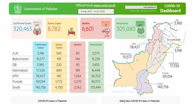 پاکستان : کورونا کے 615 نئے کیسز ،14 افراد جان کی بازی ہار گئے