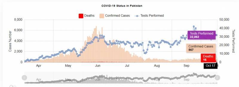 پاکستان میں کورونا سے مزید16 اموات