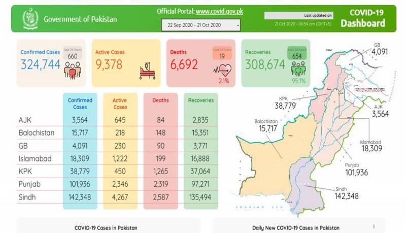 پاکستان: کورونا وائرس کی تیزی، مزید 19 افراد جاں بحق، 660 نئے کیسز رپورٹ