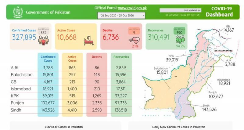پاکستان:کورونا سے مزید9 اموات،832 نئے کیسزرپورٹ