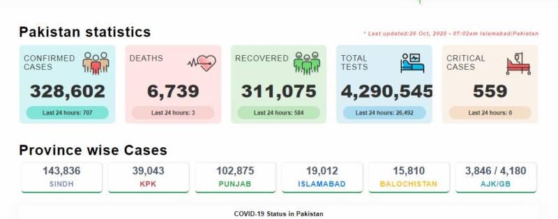 پاکستان: کورونا سے 3 اموات ،707 نئے کیسز رپورٹ