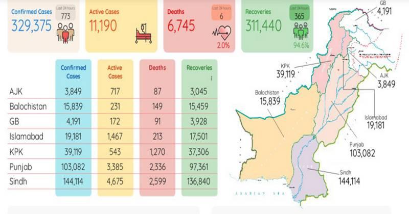 کورونا وائرس: پاکستان میں ایکٹیو کیسز کی تعداد11ہزار سے بڑھ گئی