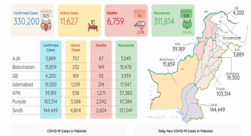 پاکستان: کورونا سے مزید14 اموات،885نئے کیسزرپورٹ