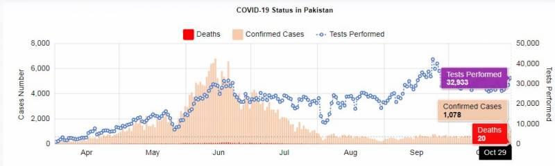 کورونا کی دوسری لہر،پاکستان میں کورونا کے 1 ہزار سے زائد نئے کیسز رپورٹ