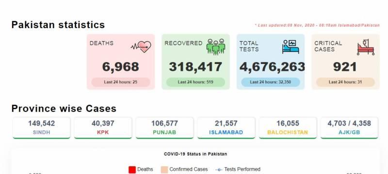 پاکستان:کورونا نے مزید 25 زندگیاں نگل لیں، اموات کی تعداد 6 ہزار 968 تک پہنچ گئی