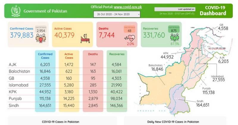 پاکستان : کورونا کی دوسری لہر، مزید48 زندگیاں نگل گیا، 2954 کیسز رپورٹ