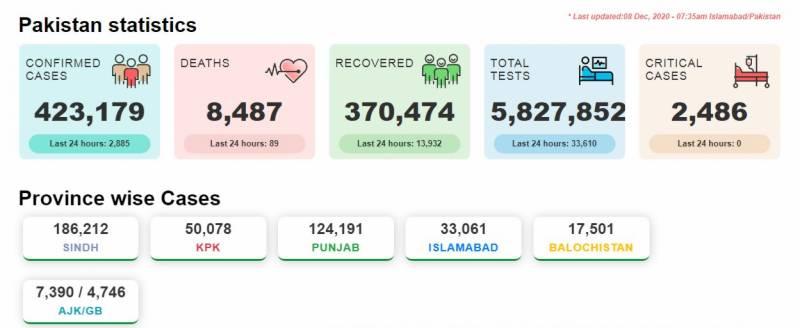 پاکستان :5ماہ بعدکورونا کا سب سے بڑا وار