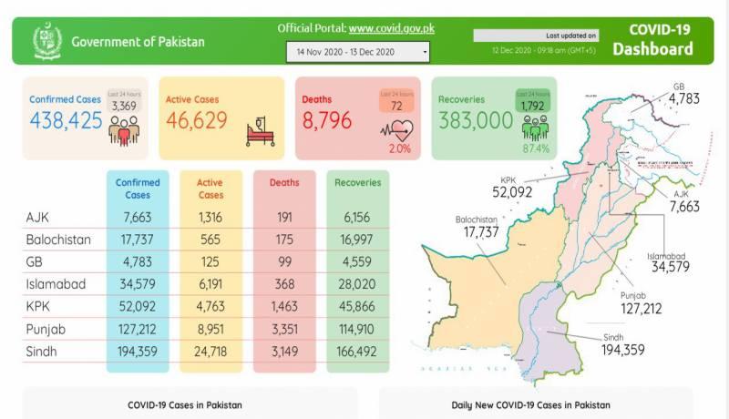 پاکستان:خطرناک کورونا مزید 72زندکیاں نگل گیا، 3369نئےکیسز رپورٹ