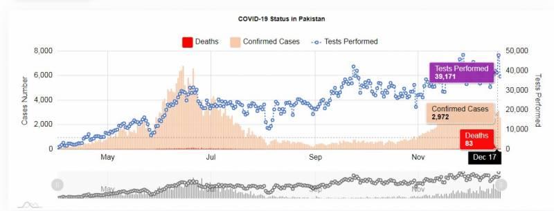 پاکستان :بے رحم کورونا مزید 80 زندگیاں نگل گیا، 2615 نئے کیسز رپورٹ