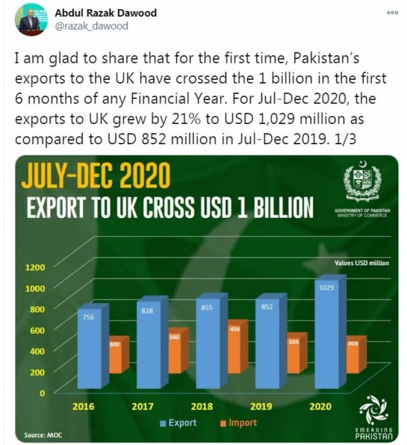 برطانیہ کو پاکستانی برآمدات تاریخ میں پہلی مرتبہ 1 ارب ڈالر سے تجاوز کرگئیں:عبدالرزاق داؤد