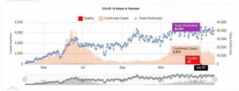 کورونا وائرس: پاکستان میں مثبت کیسز کی شرح 3.96 فیصدہوگئی