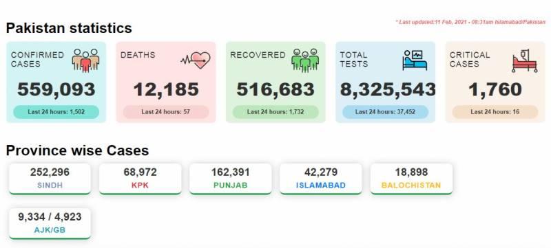 کورونا وائرس: پاکستان میں مزید 1502 نئے کیسز ریکارڈ