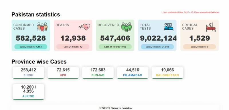 کورونا نے مزید 42 افراد کی زندگی نگل لی، ملک بھر میں 1163 نئے مریض