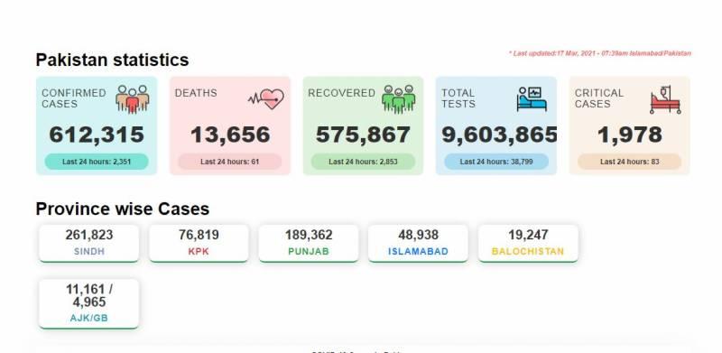 کورونا نے مزید 61 افراد کی زندگی نگل لی، ملک بھر میں 2351 نئے مریض