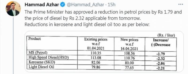 پٹرولیم مصنوعات کی قیمتوں میں 2.32 روپے تک کمی کر دی گئی