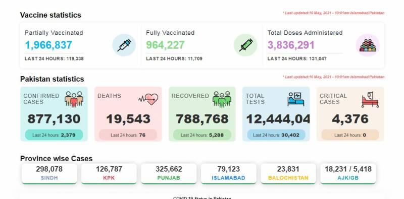 کورونا سے مزید 76 افراد زندگی کی بازی ہار گئے، 2 ہزار 379 نئے کیسز رپورٹ