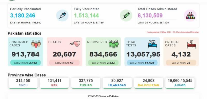 کورونا کی شرح میں کمی آنے لگی: 24 گھنٹے کے دوران 2482 کیسز رجسٹرڈ