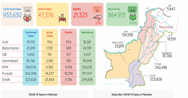 کورونا کی شدت میں مسلسل کمی، مزید 58 افراد جان سے گئے، 1490 کیسز رپورٹ