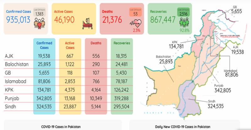 کورونا کی شدت میں مسلسل کمی، مزید 1383 کیسز، 53 افراد جان سے گئے