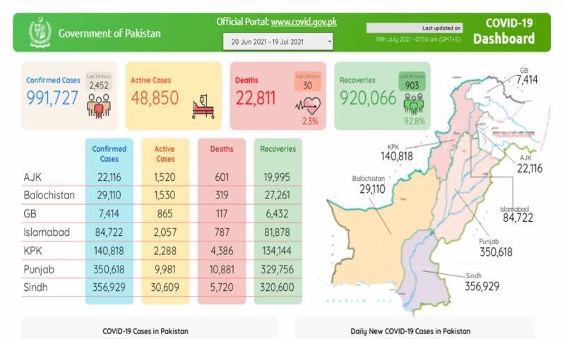 پاکستان : کورونا کے وار جاری، 9 لاکھ 91 ہزار افراد متاثر، 22 ہزار 811جاں بحق