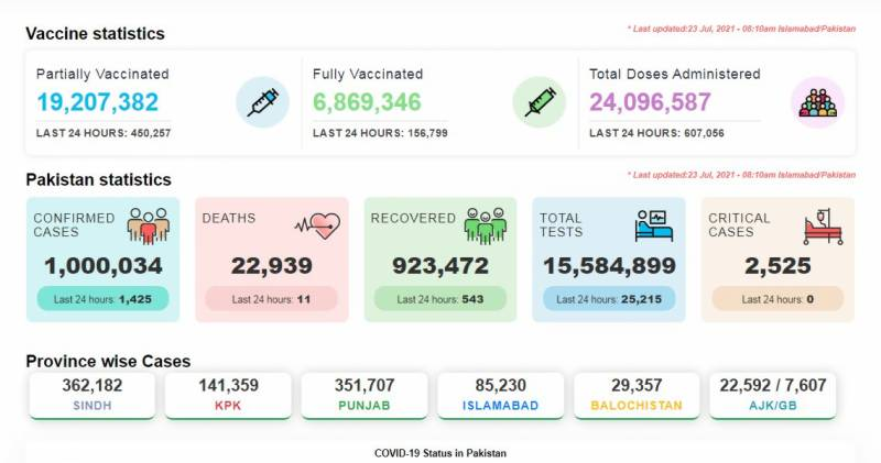 کورونا کا پھیلاؤ تیز: مہلک وائرس مزید 11 جانیں لے گیا، 1425 شہری متاثر