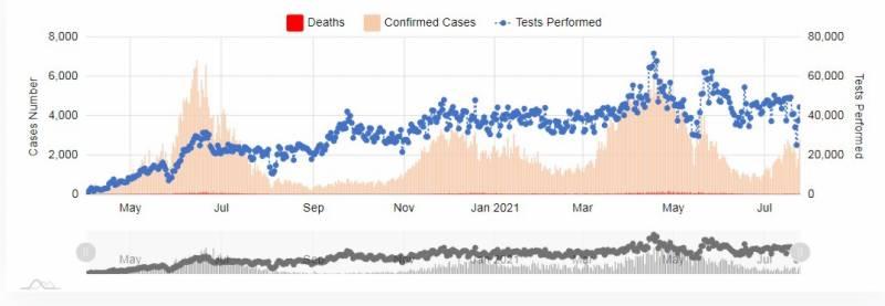 کورونا کے حملے تیز، مزید 45افراد زندگی کی بازی ہار گئے، 2ہزار 819 نئے کیسز رپورٹ