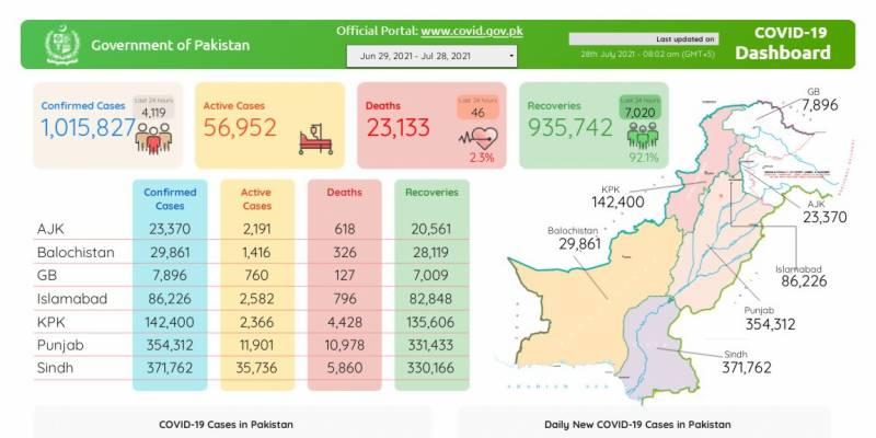 پاکستان:کورونا نے پھر زور پکڑ لیا، 24 گھنٹے کے دوران 4ہزار 119 نئے کیسز رپورٹ، 46مزید شہری جاں بحق