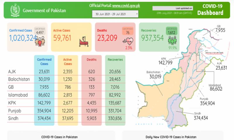 پاکستان :کورونا کی صورتحال سنگین، کورونا سے 10 لاکھ 20ہزار افراد متاثر، 23ہزار200سے زائد جاں بحق