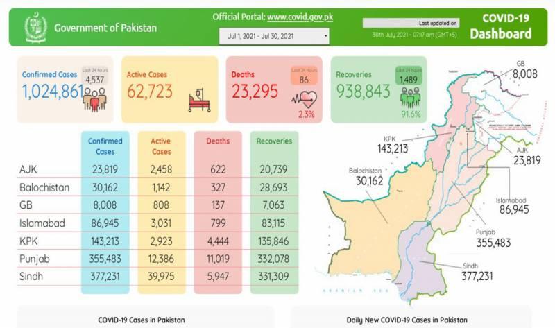 پاکستان: کورونا پھر جانیں لینے لگا: مہلک وائرس مزید 86 جانیں لے گیا،4 ہزار 537 نئے کیسز رپورٹ