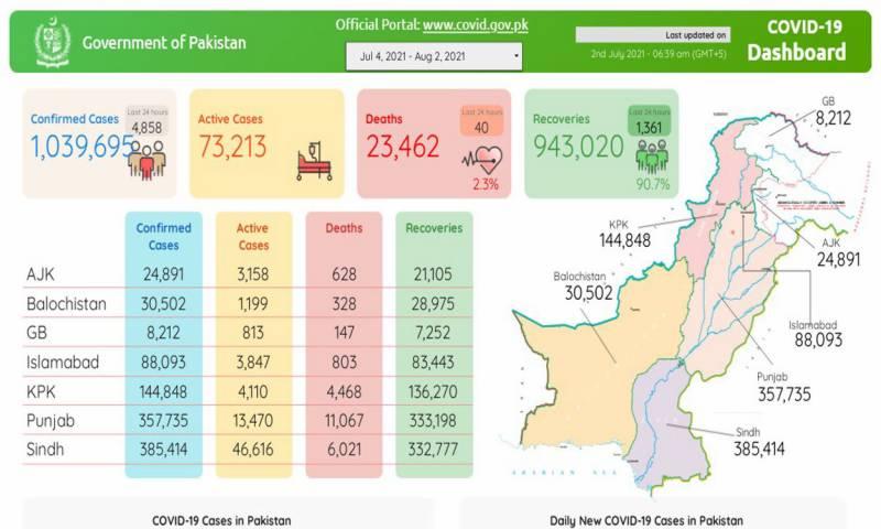 پاکستان:کورونا کی صورتحال سنگین،مہلک وائرس سے 10 لاکھ 39ہزار افراد متاثر، 23 ہزار 462جاں بحق