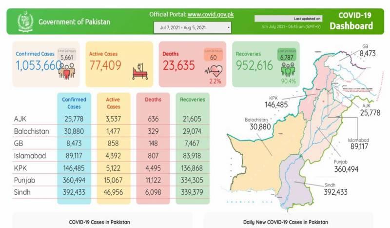 پاکستان :کورونا کا زور، مزید 60 افراد جان سے گئے، 5 ہزار 661 نئے کیسز رپورٹ
