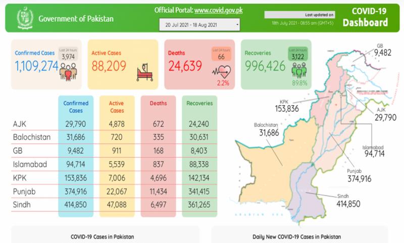 پاکستان :کورونا کے 3 ہزار 974 نئے کیسز رپورٹ، 66 مزید شہری جاں بحق