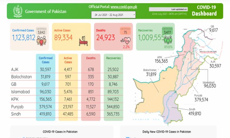 پاکستان: جان لیوا وائرس سے مزید 75افراد جاں بحق، 3842 نئے کورونا کیسز رپورٹ