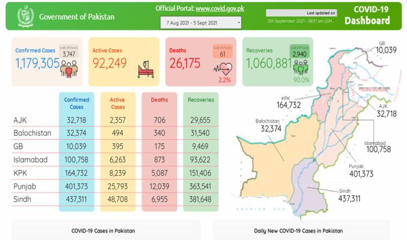 پاکستان : کورونا سے مزید 61 افراد جاں بحق، اموات کی تعداد 26 ہزار 175 تک پہنچ گئی