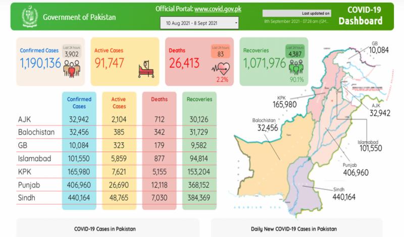 پاکستان :کورونا کی چوتھی لہر مزید 83 زندگیاں نگل گئی، 3 ہزار 902 نئے کیسز رپورٹ