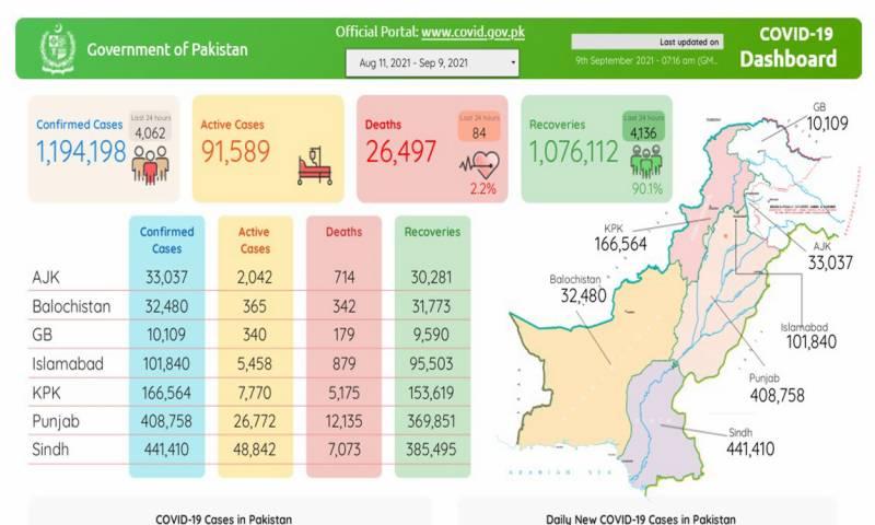 پاکستان:ملک میں کورونا کی لہر جاری: 24 گھنٹے میں 84 افراد کورونا سے انتقال کر گئے