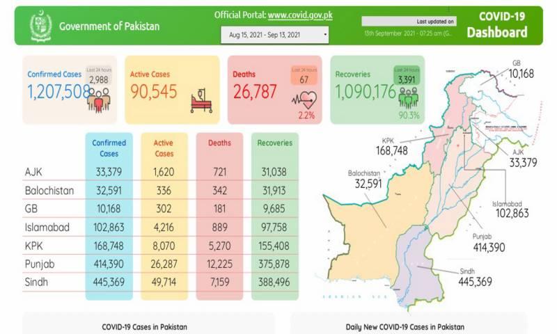 پاکستان :کورونا کی چوتھی لہر مزید 67 زندگیاں نگل گئی، 24 گھنٹے میں 2 ہزار 988 نئے کیسز رپورٹ