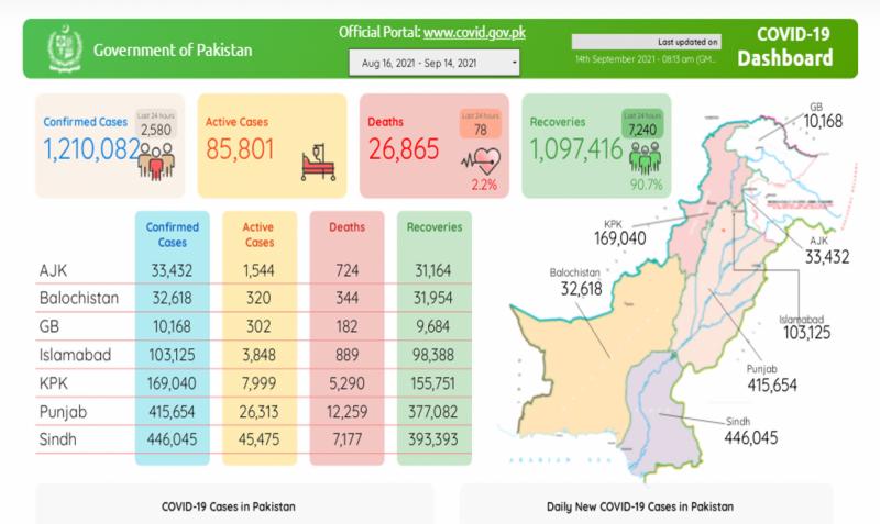 پاکستان:کورونا کی چوتھی لہر مزید 78 زندگیاں نگل گئی، 24 گھنٹے میں 2 ہزار 580 نئے کیسز رپورٹ