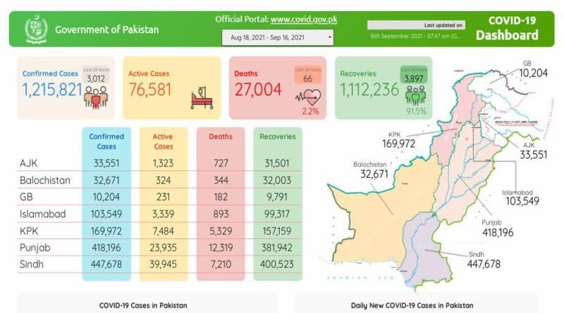 پاکستان:کورونا کے وار جاری: 24 گھنٹے کے دوران مزید 66 اموات، 3 ہزار 12 نئے کیسز رپورٹ