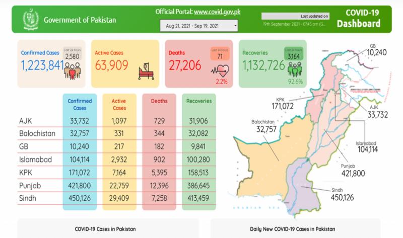 پاکستان: کورونا نے ملک میں 71 زندگیاں نگل کر 2580 نئے شکار کرلئے