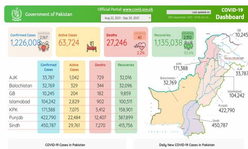 پاکستان :کورونا کے 2 ہزار 167نئے کیسز رپورٹ، 40 مزید شہری جاں بحق
