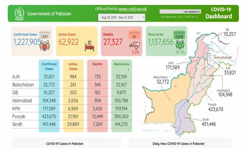 پاکستان:کورونا سے اموات کا سلسلہ تھم نہ سکا، 24 گھنٹوں میں مزید 81 افراد انتقال کر گئے،1 ہزار 897 نئے کیسز رپورٹ