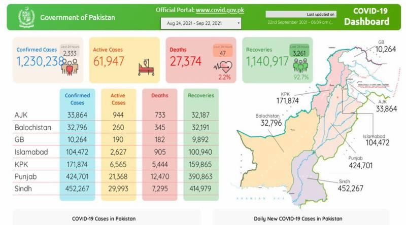 پاکستان :کورونا کے وار برقرار،47 مزید شہری زندگی کی بازی ہار گئے، 2 ہزار 333 نئے کیسز رپورٹ