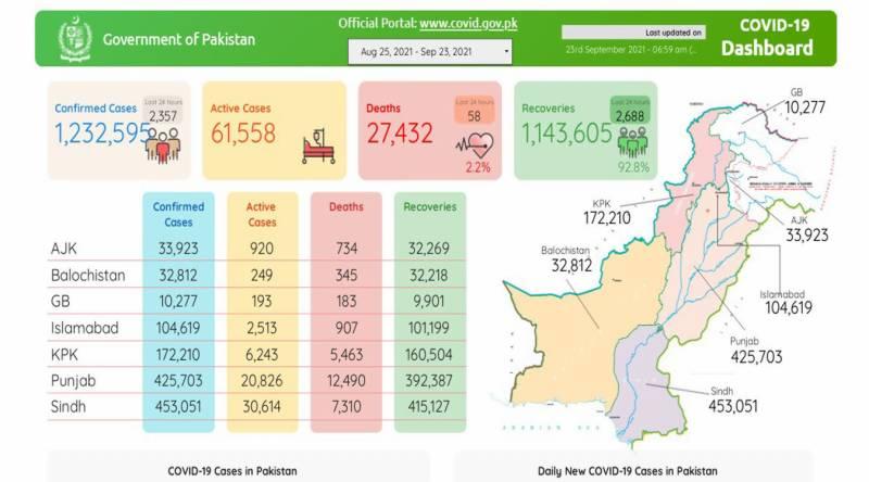 پاکستان:کورونا سے اموات کا سلسلہ تھم نہ سکا، 24 گھنٹوں میں مزید 58 شہری جاں بحق،2 ہزار 357 نئے کیسز رپورٹ