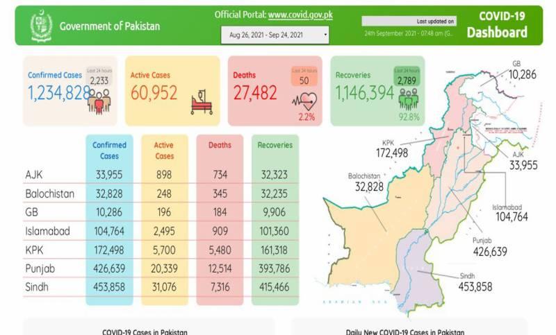 پاکستان :کورونا سےاموات کاسلسلہ تھم نہ سکا، 50 مزید شہری جاں بحق, 2 ہزار 233نئےکیسز رپورٹ